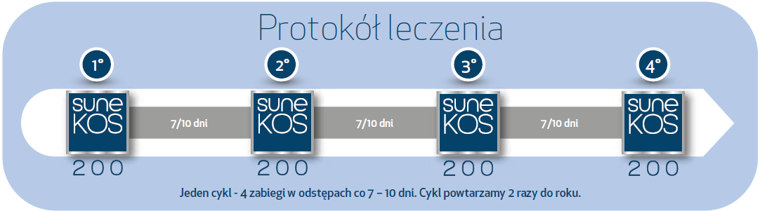 Protokół Procedura Sunekos 200 1200